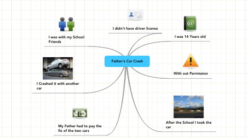 Mind Map: Father's Car Crash