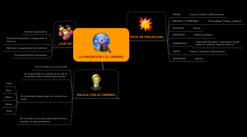 Mind Map: LA PERCEPCION Y EL CEREBRO