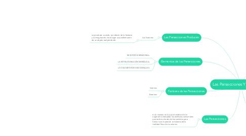 Mind Map: Las Persecciones Y el Cebrero