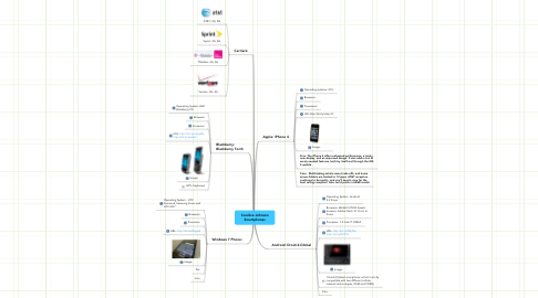 Mind Map: Candice Johnson Smartphones