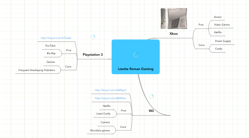 Mind Map: Lizette Roman Gaming