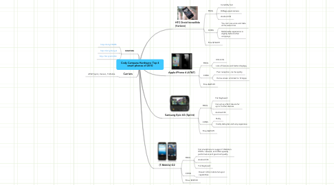 Mind Map: Cody Campana Hardware; Top 4 smart phones of 2010