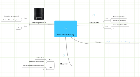 Mind Map: William Smith Gaming