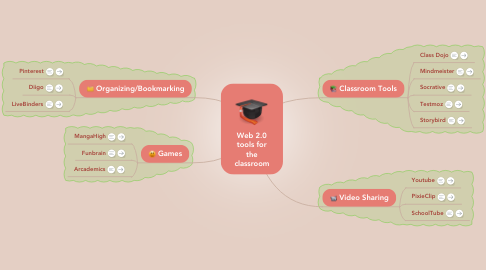 Mind Map: Web 2.0 tools for the classroom