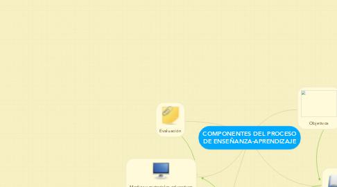 Mind Map: COMPONENTES DEL PROCESO DE ENSEÑANZA-APRENDIZAJE