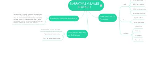 Mind Map: NARRATIVAS VISUALES BLOQUE 1