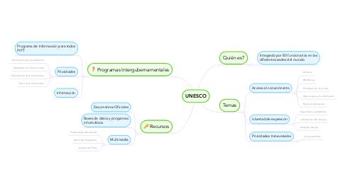 Mind Map: UNESCO