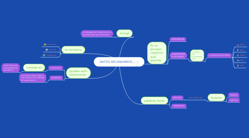 Mind Map: DATOS SECUNDARIOS