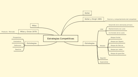 Mind Map: Estrategias Competitivas