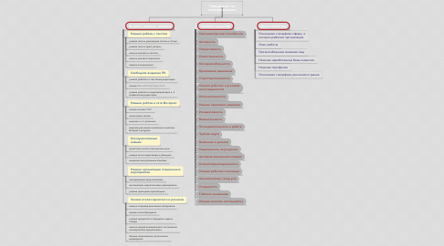 Mind Map: Специалист по коммуникациям