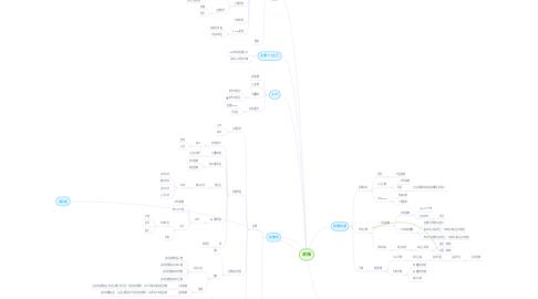Mind Map: 直播