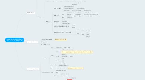 Mind Map: 超実践!飲食店200%進化塾 (ティーチャーズ 松下雄一郎)