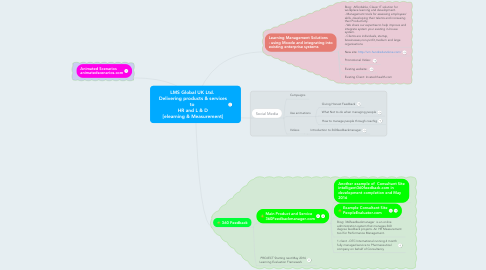Mind Map: LMS Global UK Ltd.  Delivering products & services to  HR and L & D [elearning & Measurement]