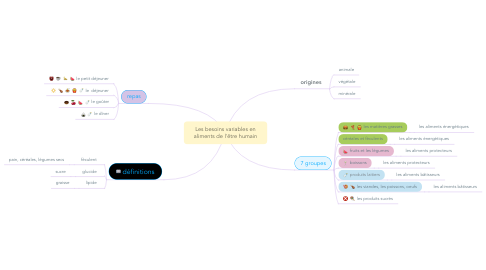 Mind Map: Les besoins variables en aliments de l'être humain