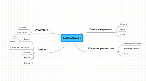 Mind Map: Газета\Журнал