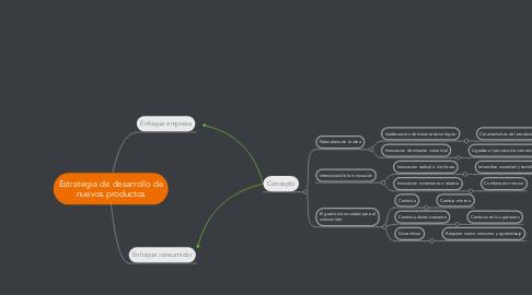 Mind Map: Estrategia de desarrollo de nuevos productos