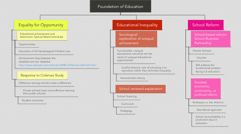 Mind Map: Foundation of Education