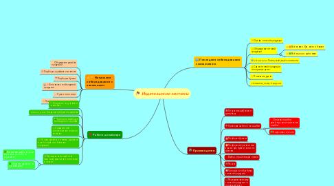 Mind Map: Издательские системы