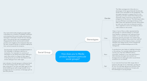 Mind Map: How does you're Media product represent particular social groups?