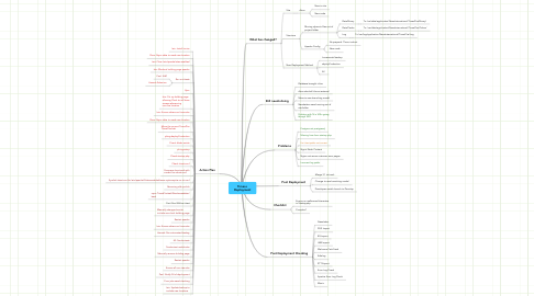 Mind Map: Times+ Deployment