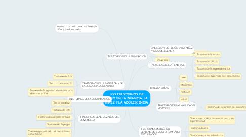 Mind Map: LOS TRASTORNOS DE INICIO EN LA INFANCIA, LA NIÑEZ Y LA ADOLESCENCIA