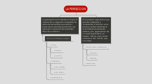 Mind Map: LA PERSECCION