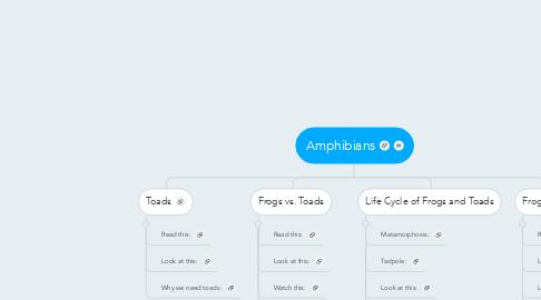 Mind Map: Amphibians