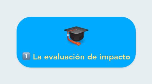 Mind Map: La evaluación de impacto