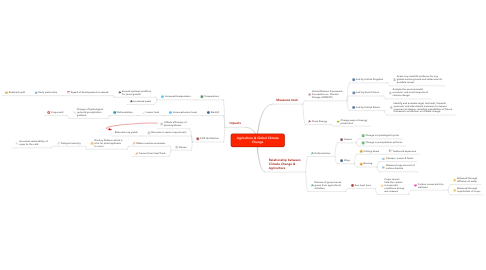 Mind Map: Agriculture & Global Climate Change