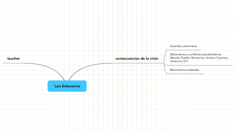 Mind Map: Luis Echeverria