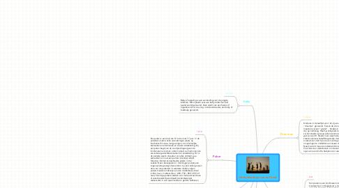 Mind Map: Ontwikkelings van het kind