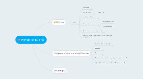 Mind Map: Интернет Бизнес