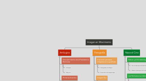 Mind Map: Imagen en Movimiento