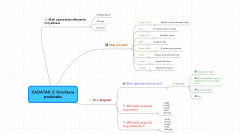 Mind Map: ZADATAK 2 -Strukture podataka