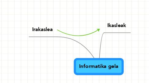 Mind Map: Informatika gela