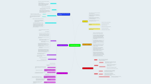 Mind Map: The Plant Microbiome