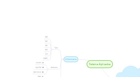 Mind Map: Sistema Aplicados