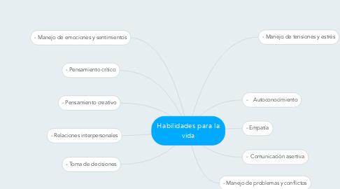 Mind Map: Habilidades para la vida