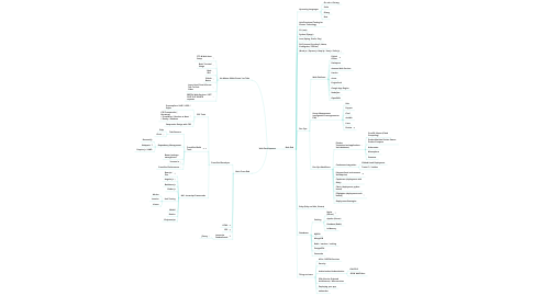 Mind Map: Web Development