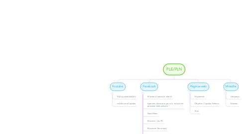 Mind Map: PLE/PLN