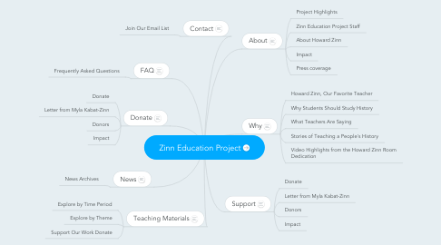 Mind Map: Zinn Education Project