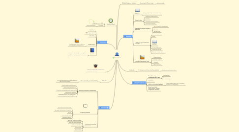 Mind Map: Assessment