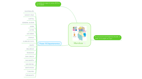 Mind Map: Mendoza