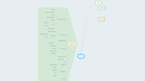Mind Map: IS