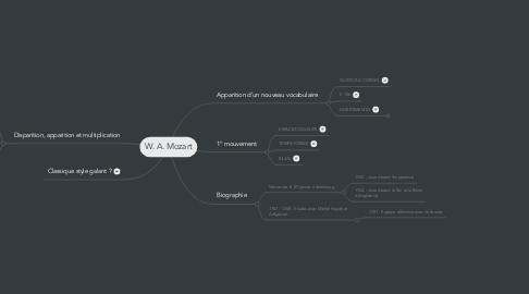Mind Map: W. A. Mozart