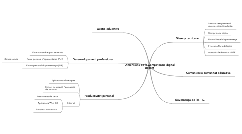 Mind Map: Dimensions de la Competència digital docent
