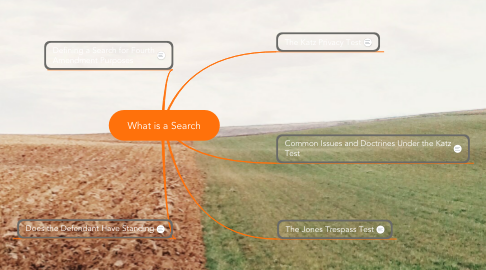 Mind Map: What is a Search
