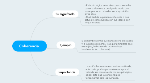 Mind Map: Coherencia.