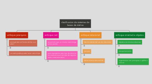 Mind Map: clasificacion de sistemas de bases de dattos