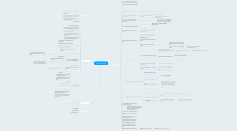 Mind Map: Introdução ao Rádio